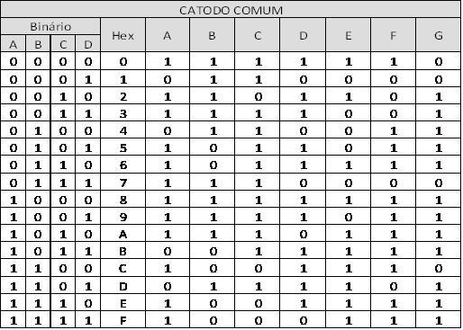 tabela verdade catodo